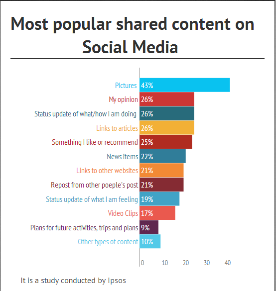 most shared data